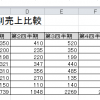 Excel技「ちょこっと自慢出来る【単位:千】を直す方法」
