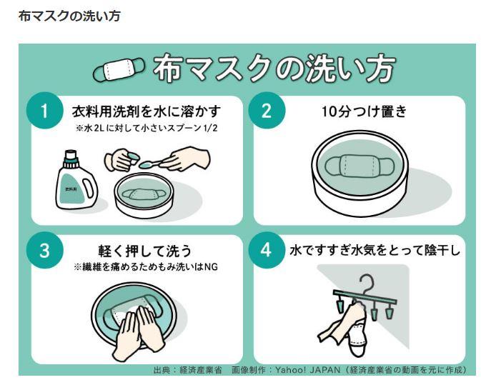 マスクの洗い方